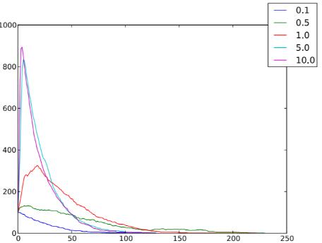 un-framework-per-la-simulazione-di-modelli-ad-agenti-mobili-7