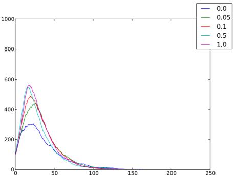 un-framework-per-la-simulazione-di-modelli-ad-agenti-mobili-8